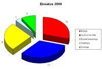 einsaetze_2009